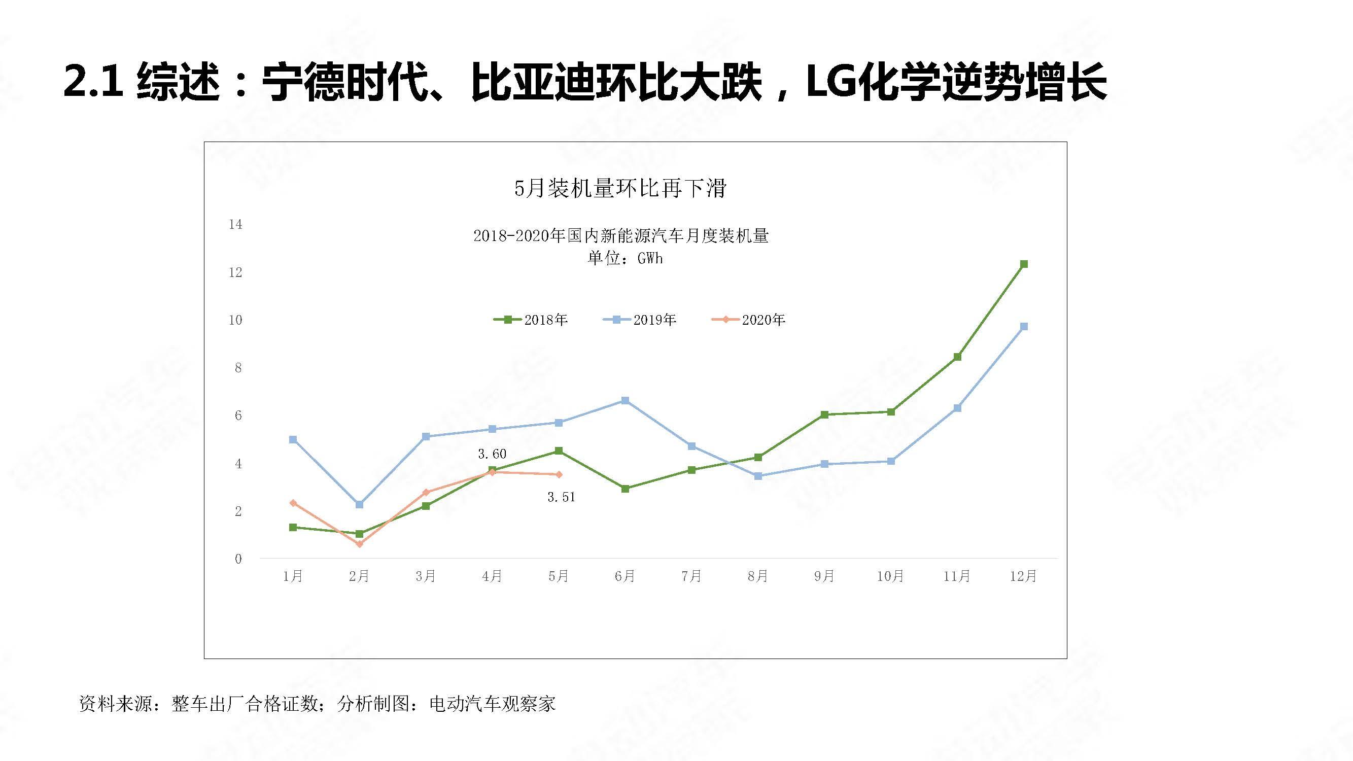 中国新能源汽车产业观察2020年5月简版_页面_18