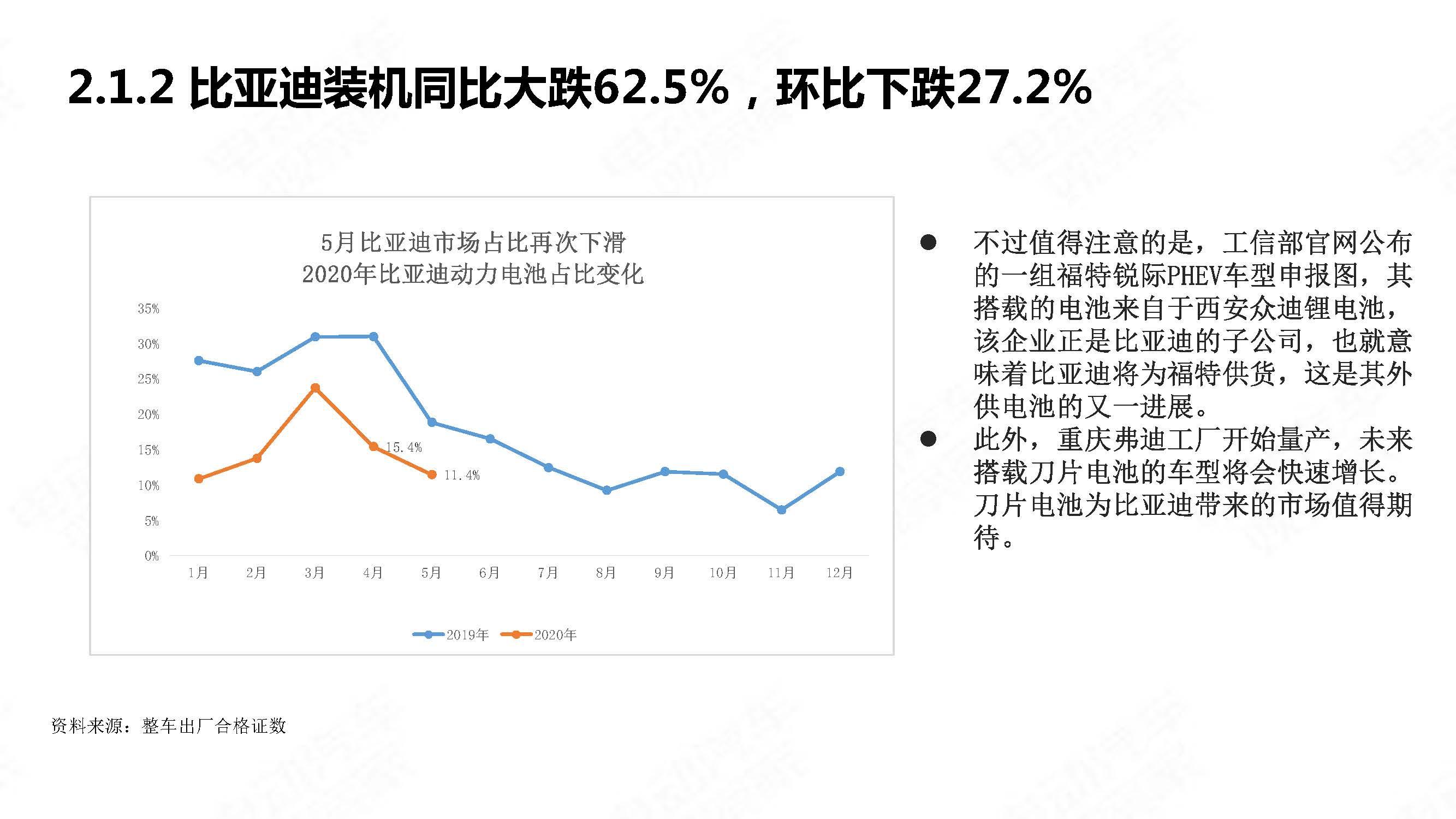 中国新能源汽车产业观察2020年5月简版_页面_22