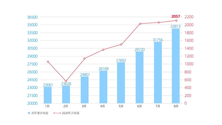 """威马8月销量达2,057辆,同比增长143%,环比实现""""六连增"""""""