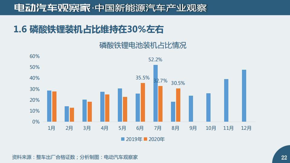 中国动力电池产业观察2020年8月_21