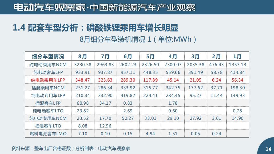 中国动力电池产业观察2020年8月_13