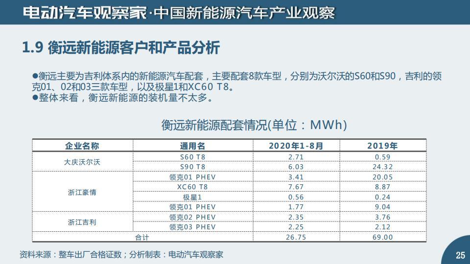 中国动力电池产业观察2020年8月_24