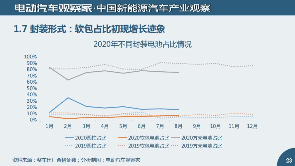 中国动力电池产业观察2020年8月_22