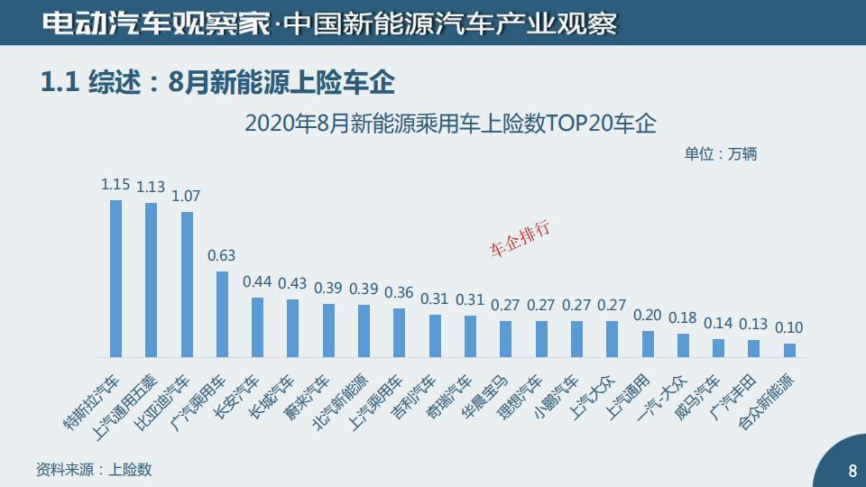 中国新能源汽车产业观察2020年8月_07