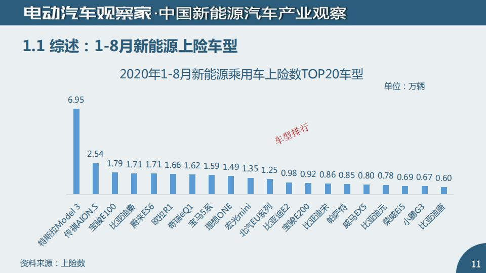 中国新能源汽车产业观察2020年8月_10