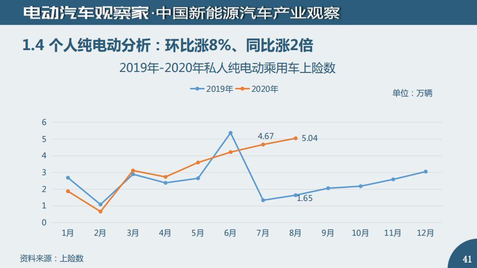 中国新能源汽车产业观察2020年8月_40