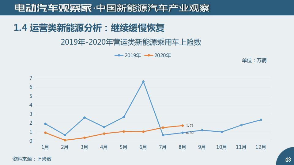 中国新能源汽车产业观察2020年8月_42