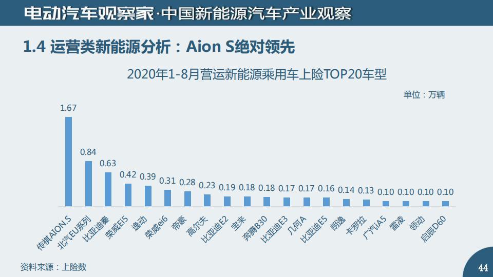 中国新能源汽车产业观察2020年8月_43