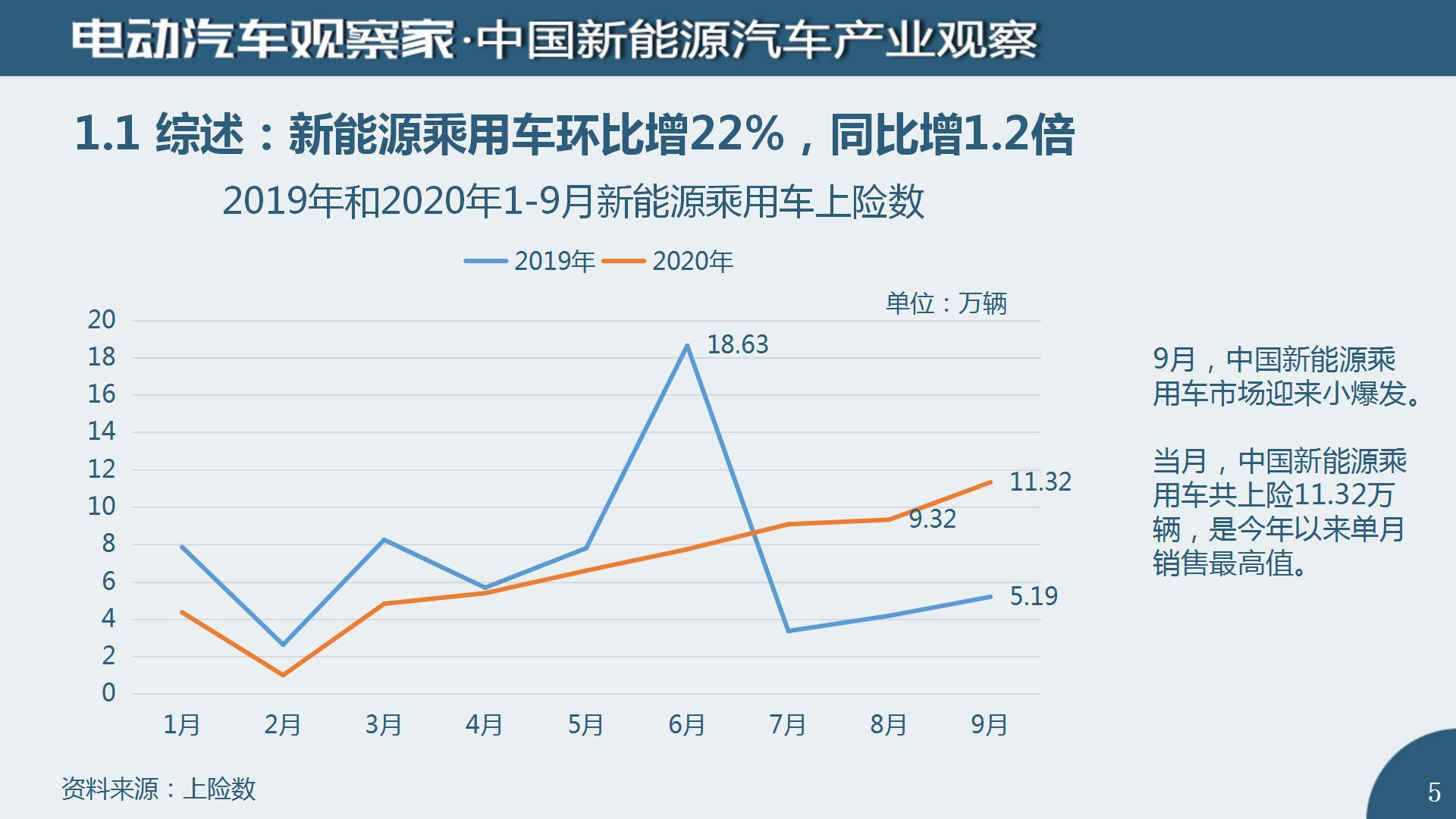 中国新能源汽车产业观察2020年9月(2)_05