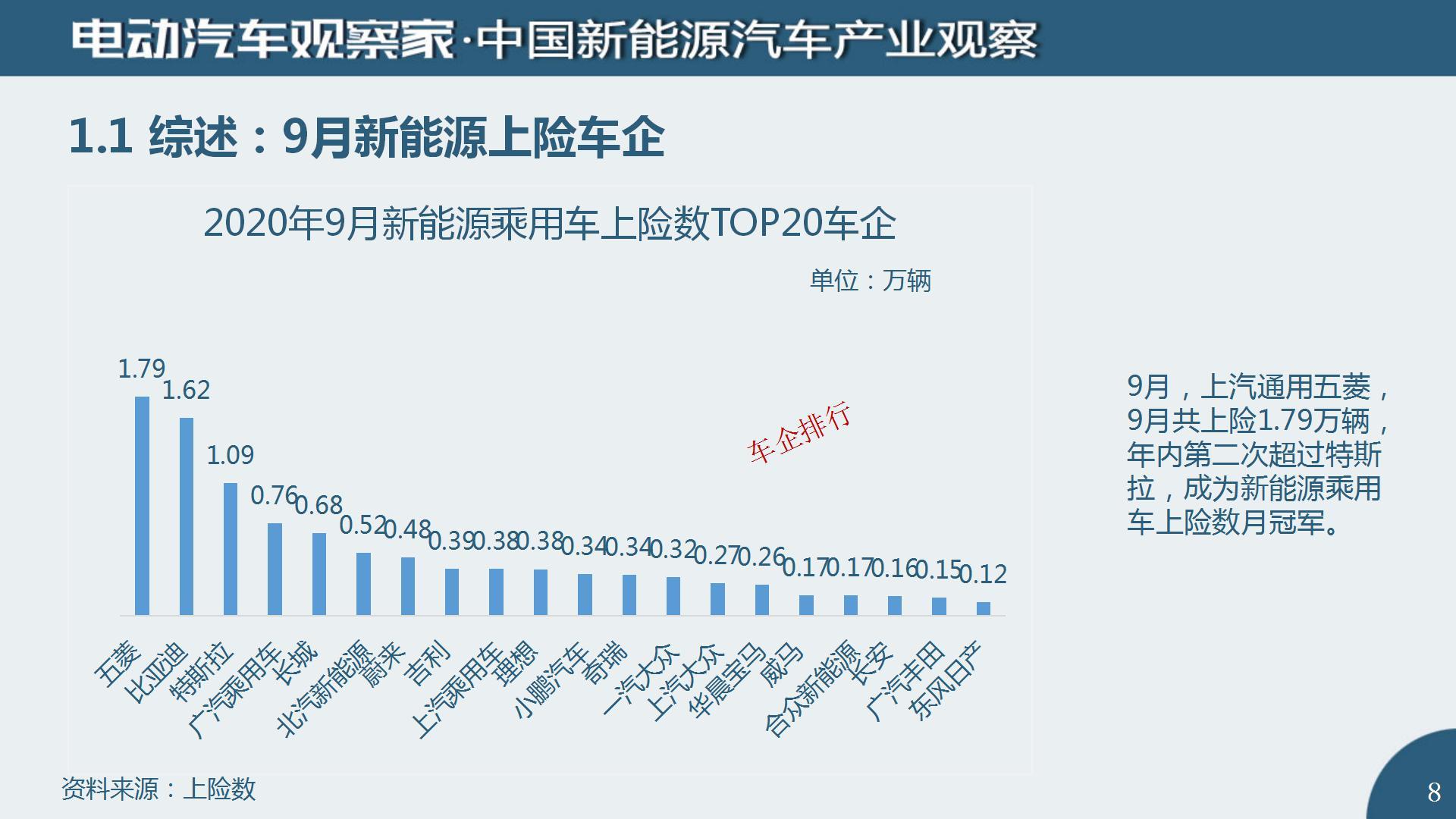 中国新能源汽车产业观察2020年9月(2)_08