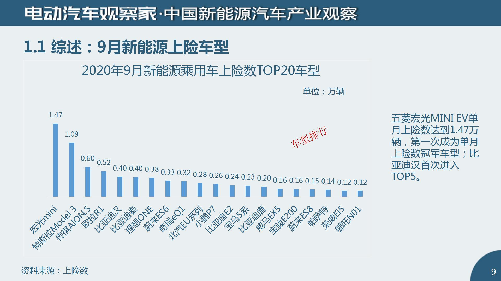 中国新能源汽车产业观察2020年9月(2)_09