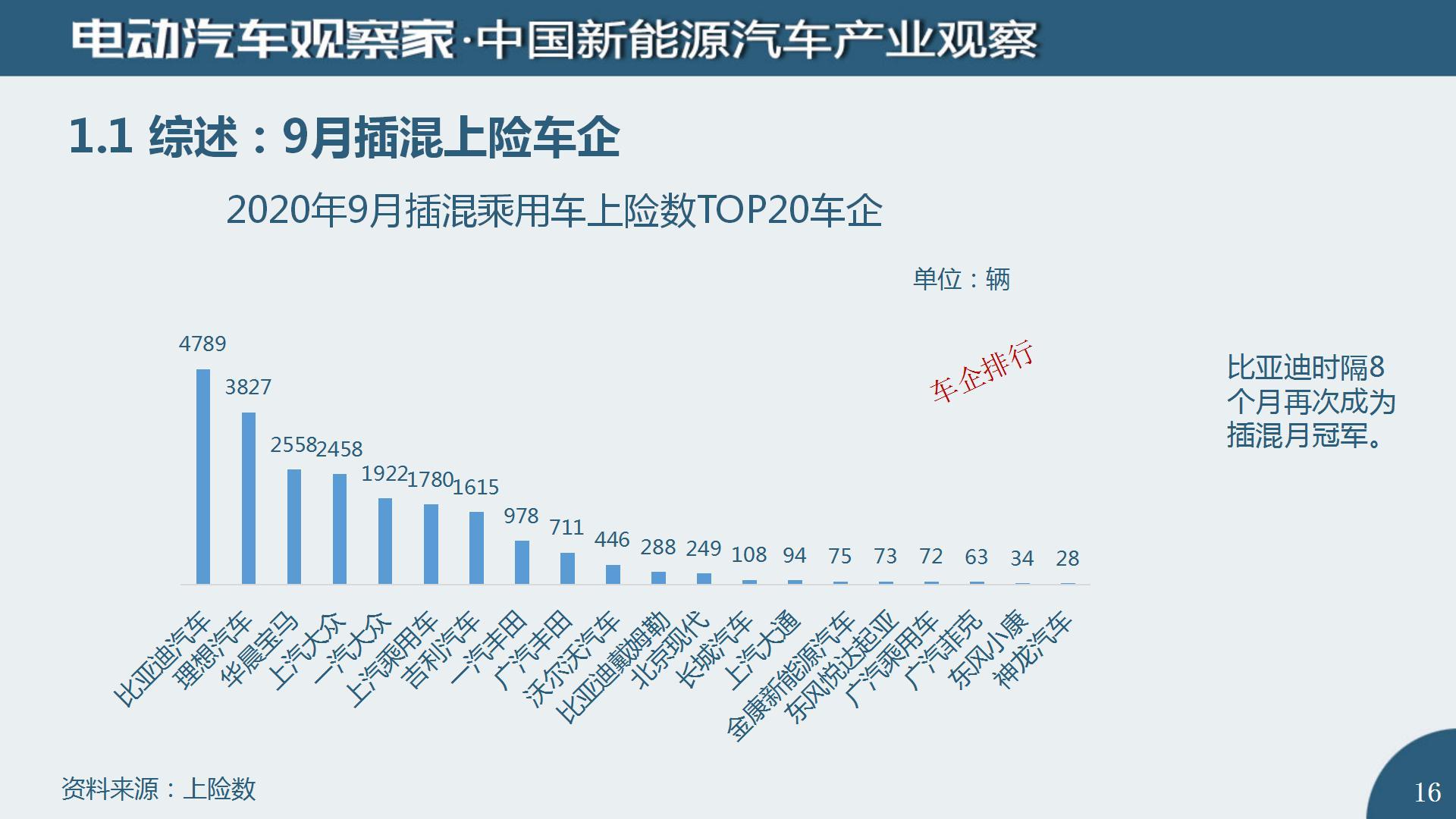 中国新能源汽车产业观察2020年9月(2)_16