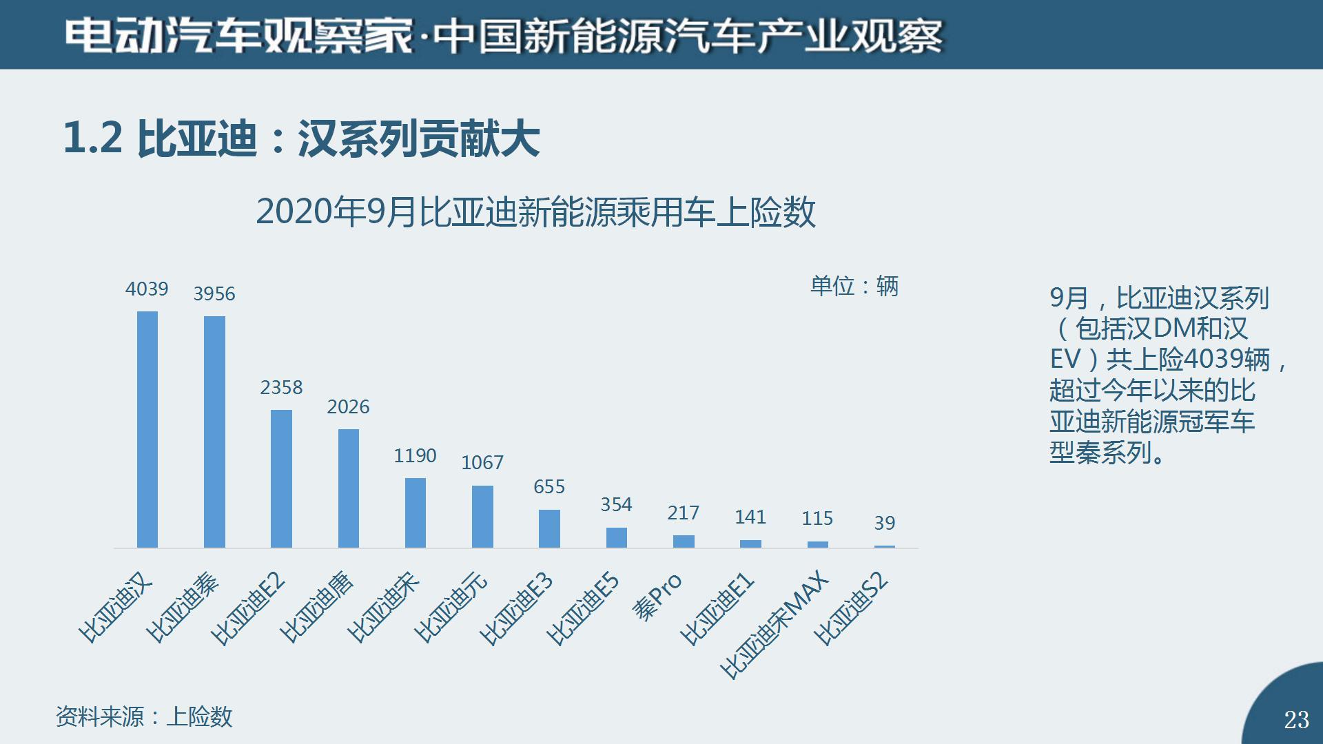中国新能源汽车产业观察2020年9月(2)_23