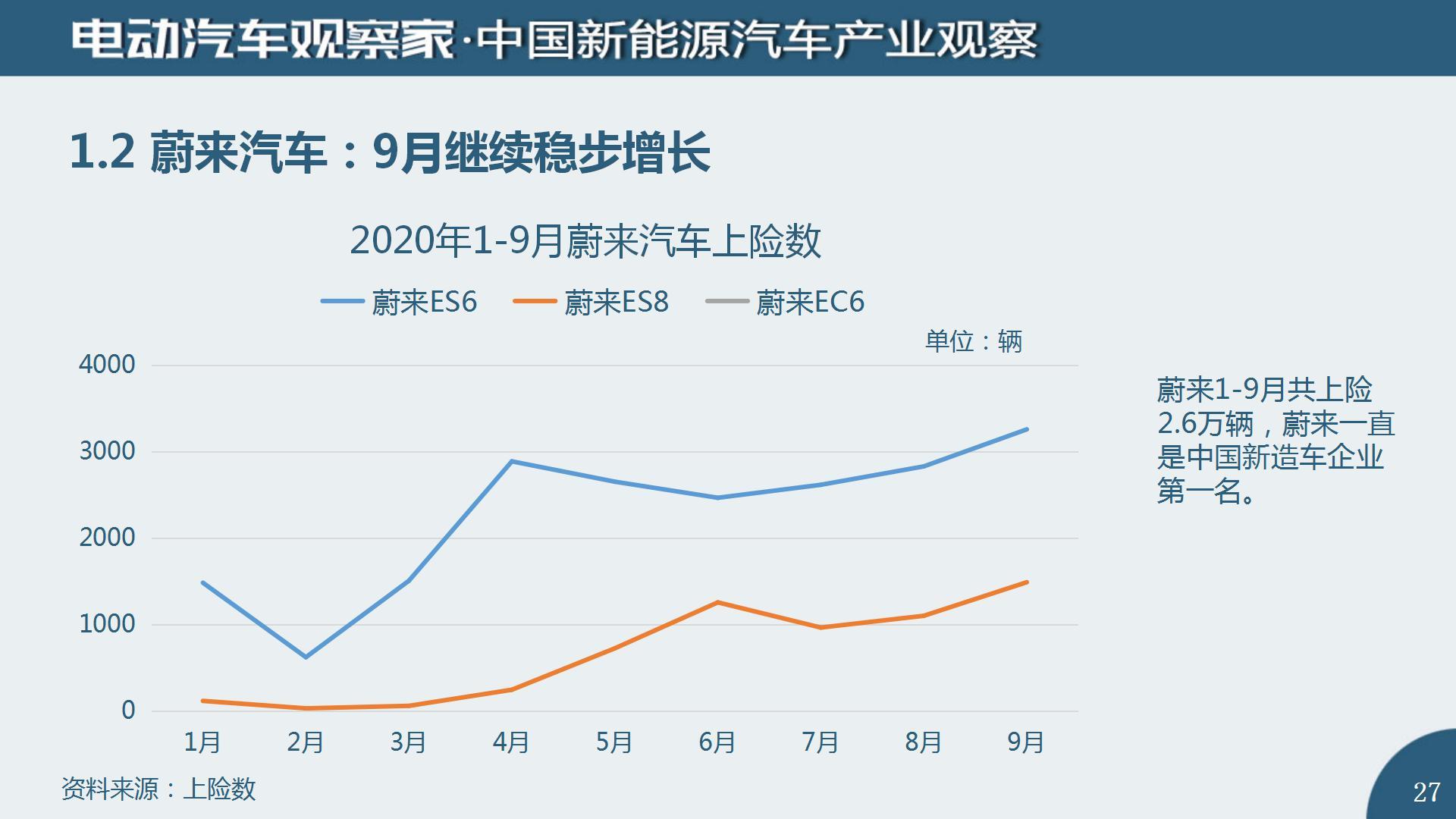 中国新能源汽车产业观察2020年9月(2)_27