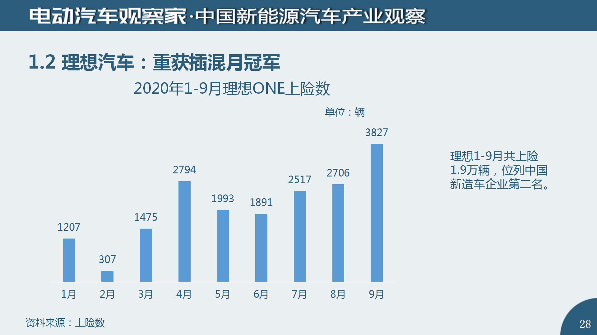 中国新能源汽车产业观察2020年9月(2)_28