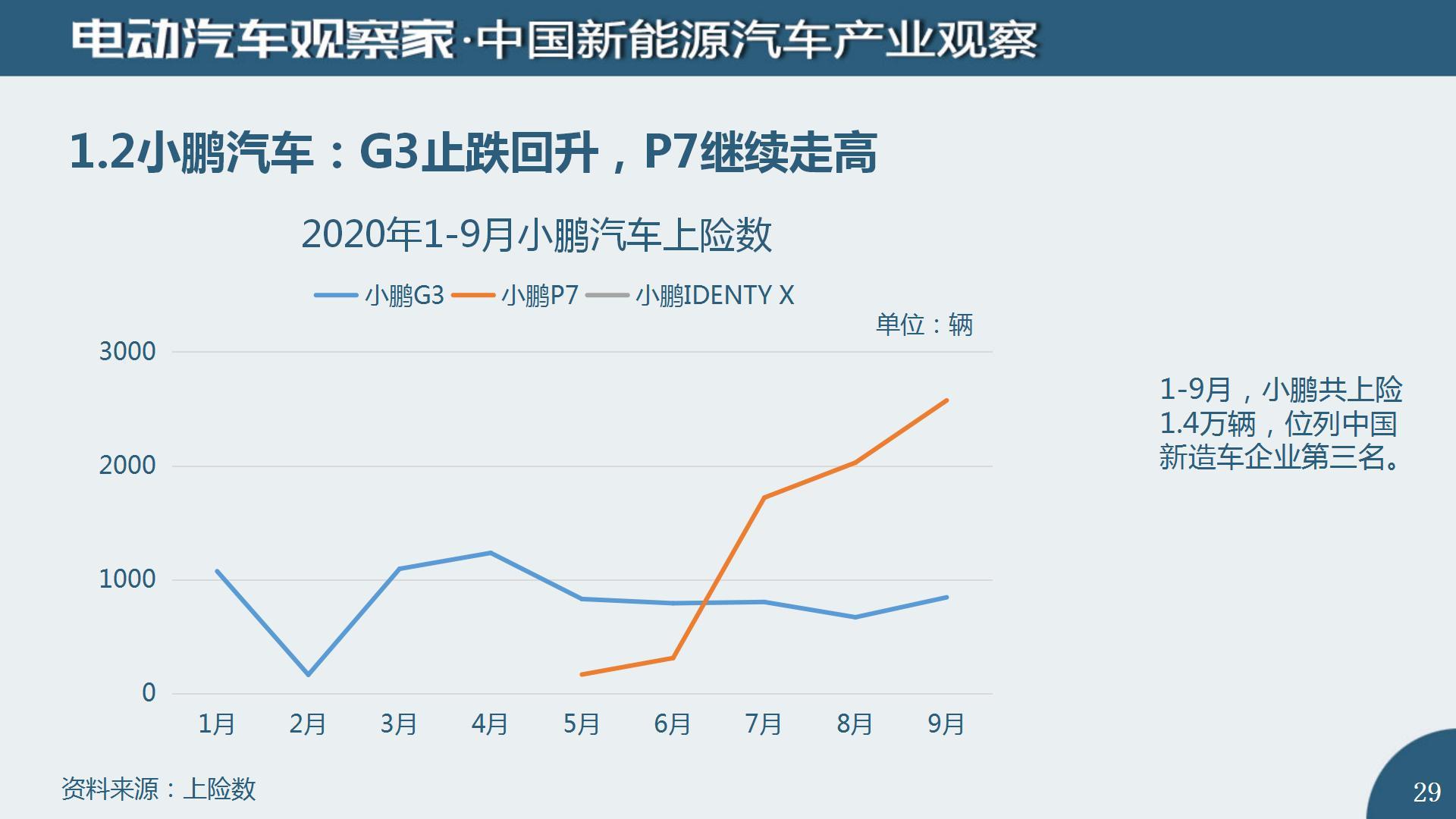 中国新能源汽车产业观察2020年9月(2)_29