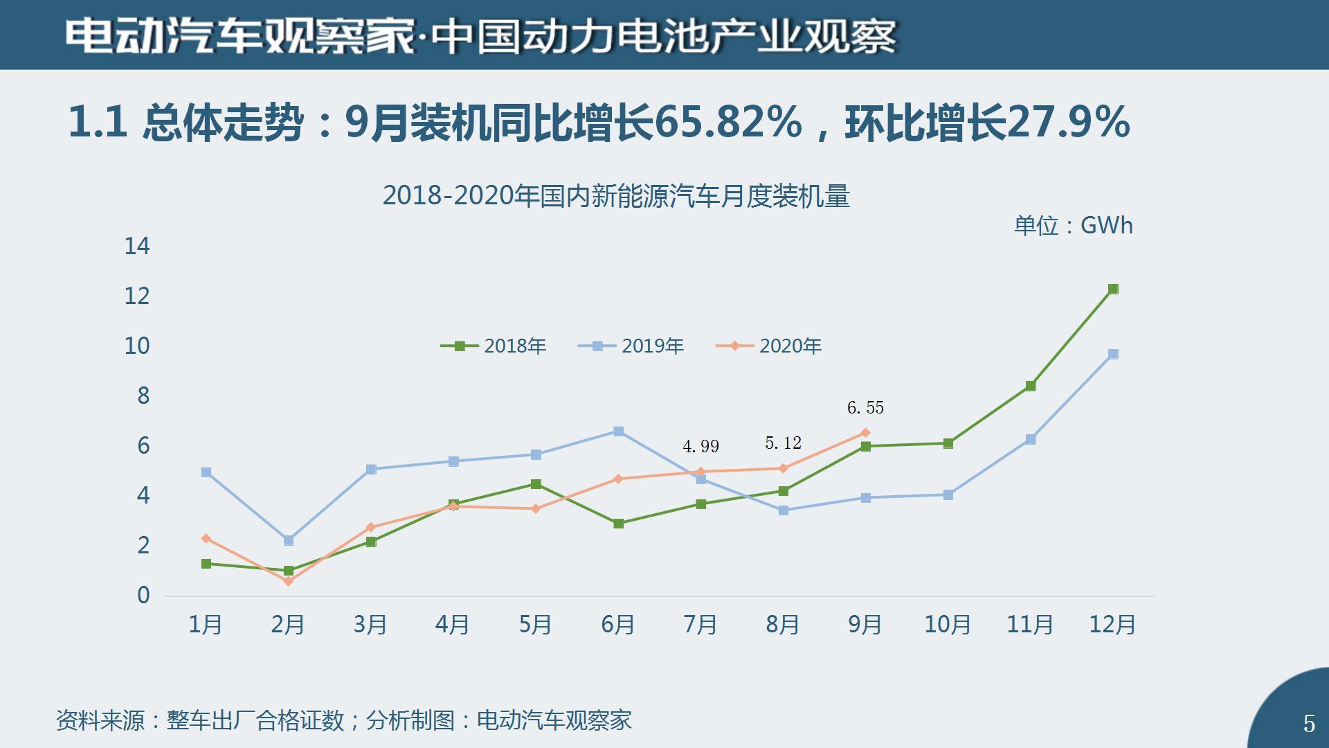 中国动力电池产业观察2020年9月_05