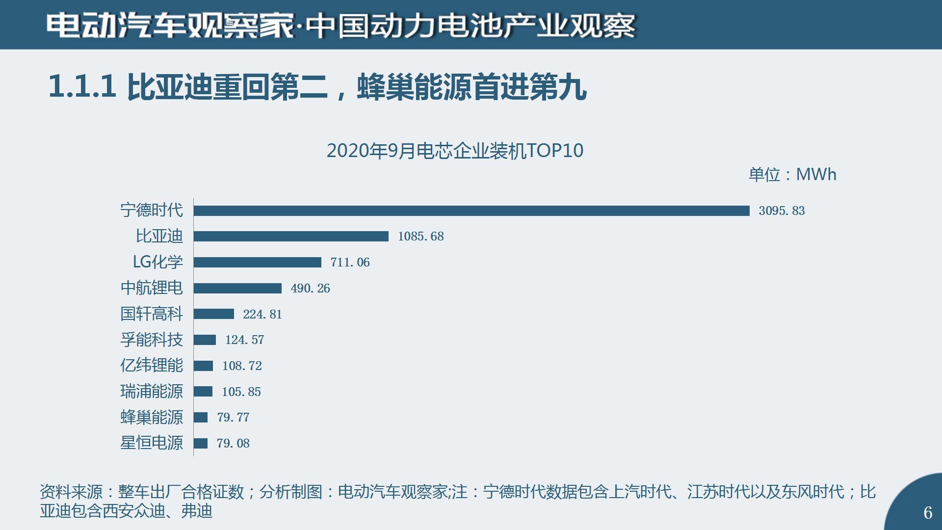 中国动力电池产业观察2020年9月_06