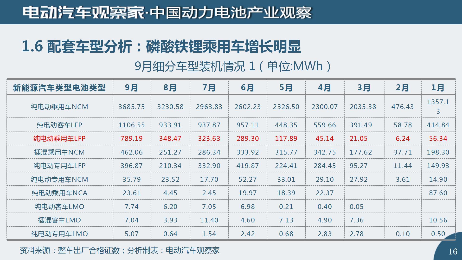 中国动力电池产业观察2020年9月_16