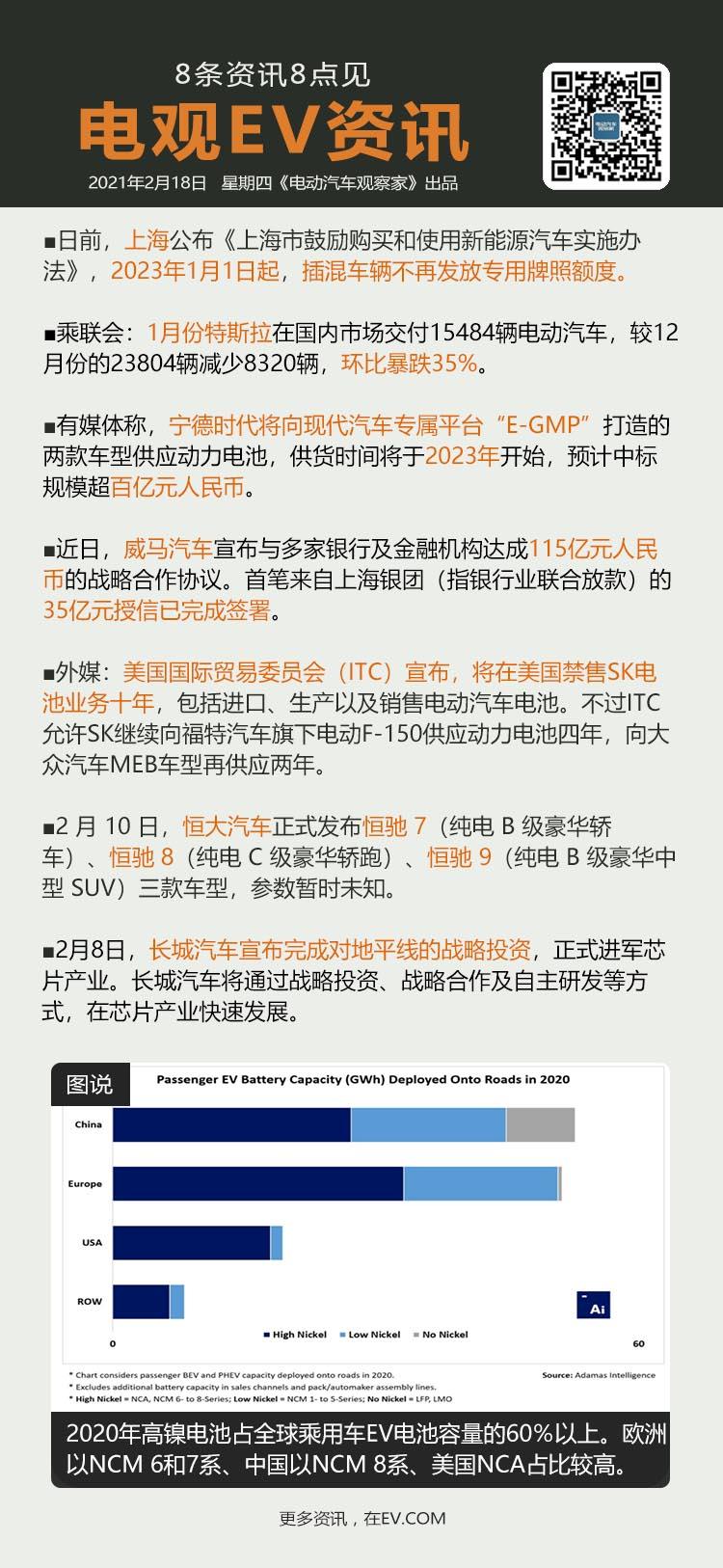 2月18日:2023年起上海插混不再发绿牌、特斯拉1月在华销量环比暴跌35%、传...