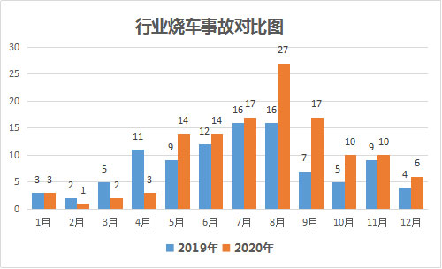 2020新能源汽车起火事件分析734