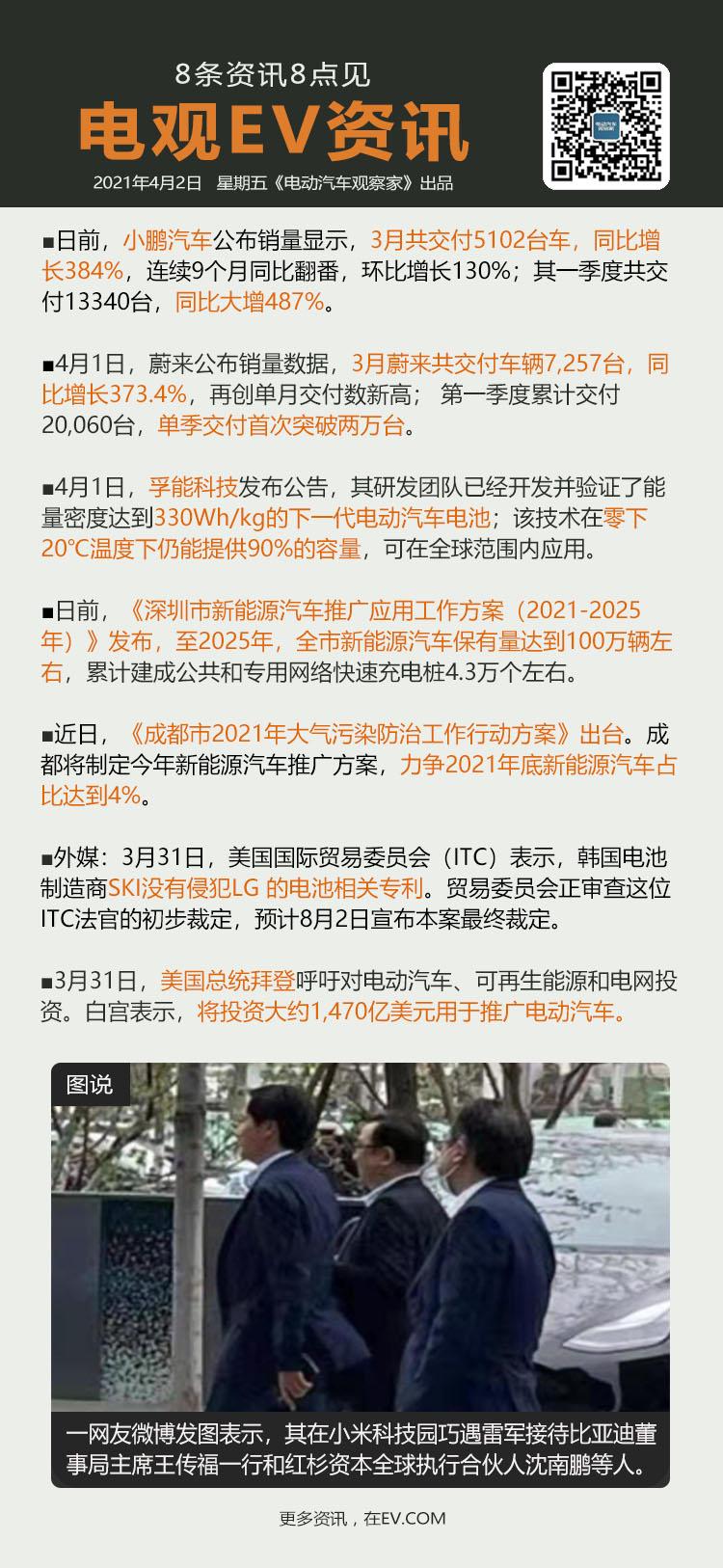 4月2日:小鹏汽车3月交付5,102台、蔚来3月交付7257台、孚能公告330W...