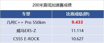 200米加速赛成绩