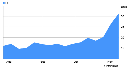 理想上市以来的股价走势