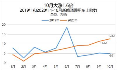新能源汽车迎黄金10月,比亚迪汉宏光EV双破纪录731