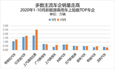 新能源汽车迎黄金10月,比亚迪汉宏光EV双破纪录878