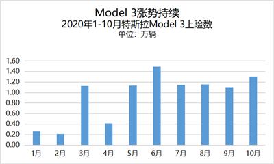 新能源汽车迎黄金10月,比亚迪汉宏光EV双破纪录1477