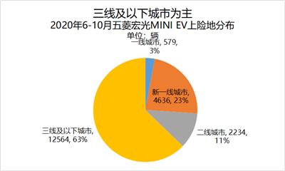 新能源汽车迎黄金10月,宏光MINIEV比亚迪汉再破纪录