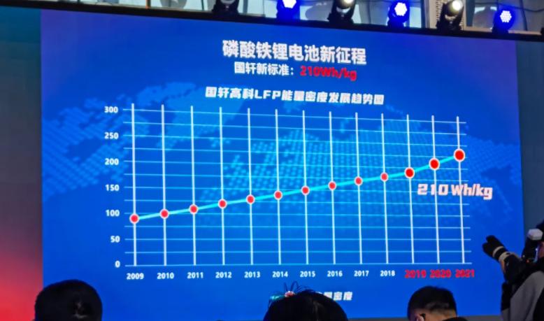 国轩高科:210Wh/kg磷酸铁锂电池正式发布