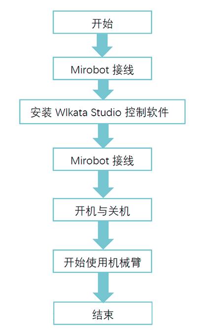 Mirobot_tutorial_01c
