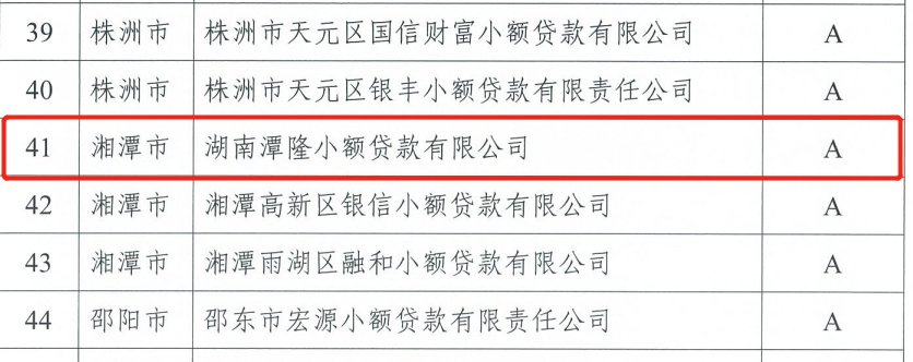 潭隆小貸獲評2020年度分類監管評級A級資質