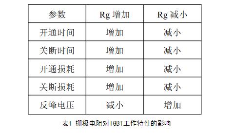 IGBT驱动电路设计要求