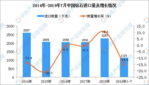 2019年1-7月中国钻石进口量为112...