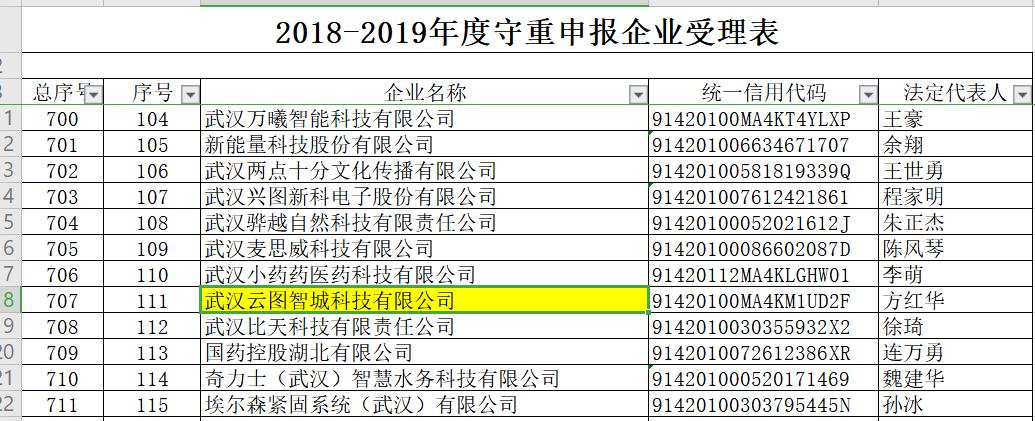 """369家高新技术企业入选2018-2019年度武汉市""""守合同重信用""""企业"""