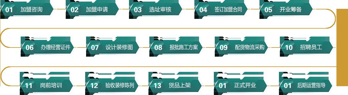 上海老福黄金加盟流程