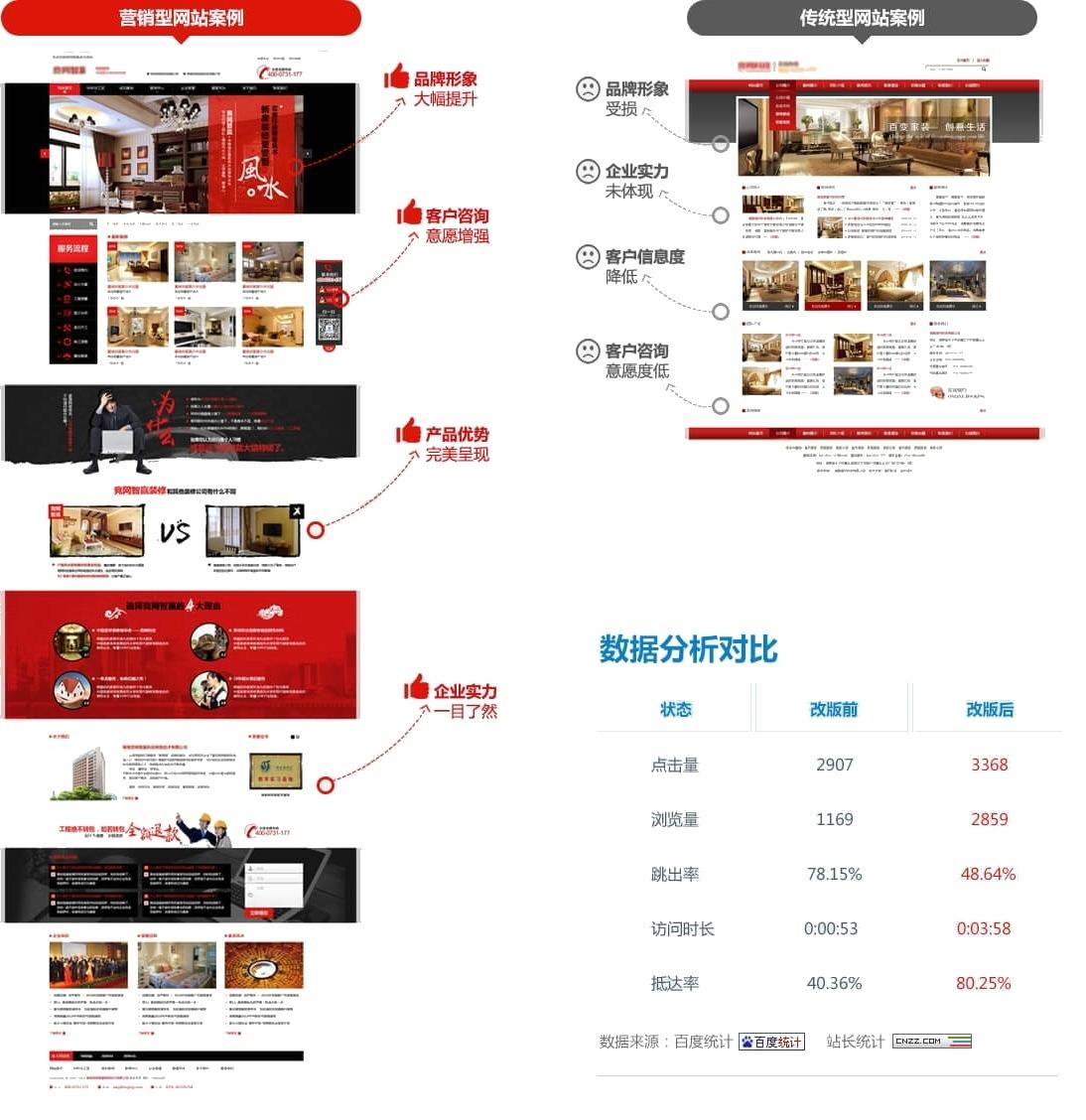 营销型网站的优势