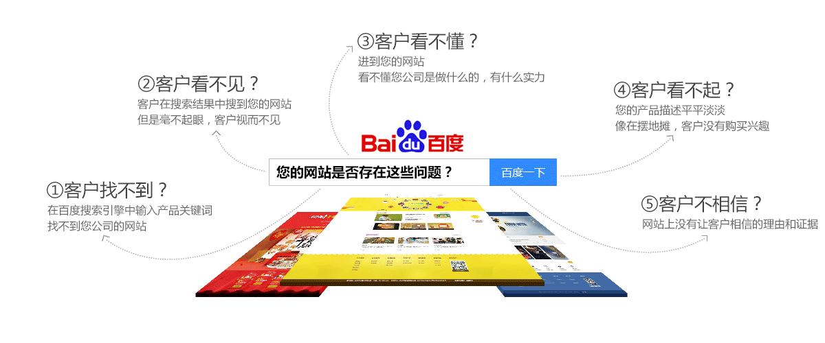 营销型网站建设 存在的问题