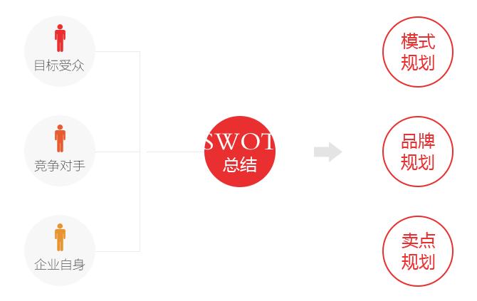 营销型网站策划流程