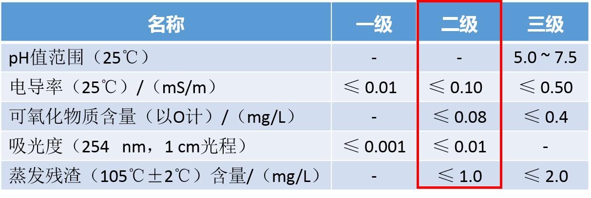 GB/T 6682-2008 分析实验室用水规格