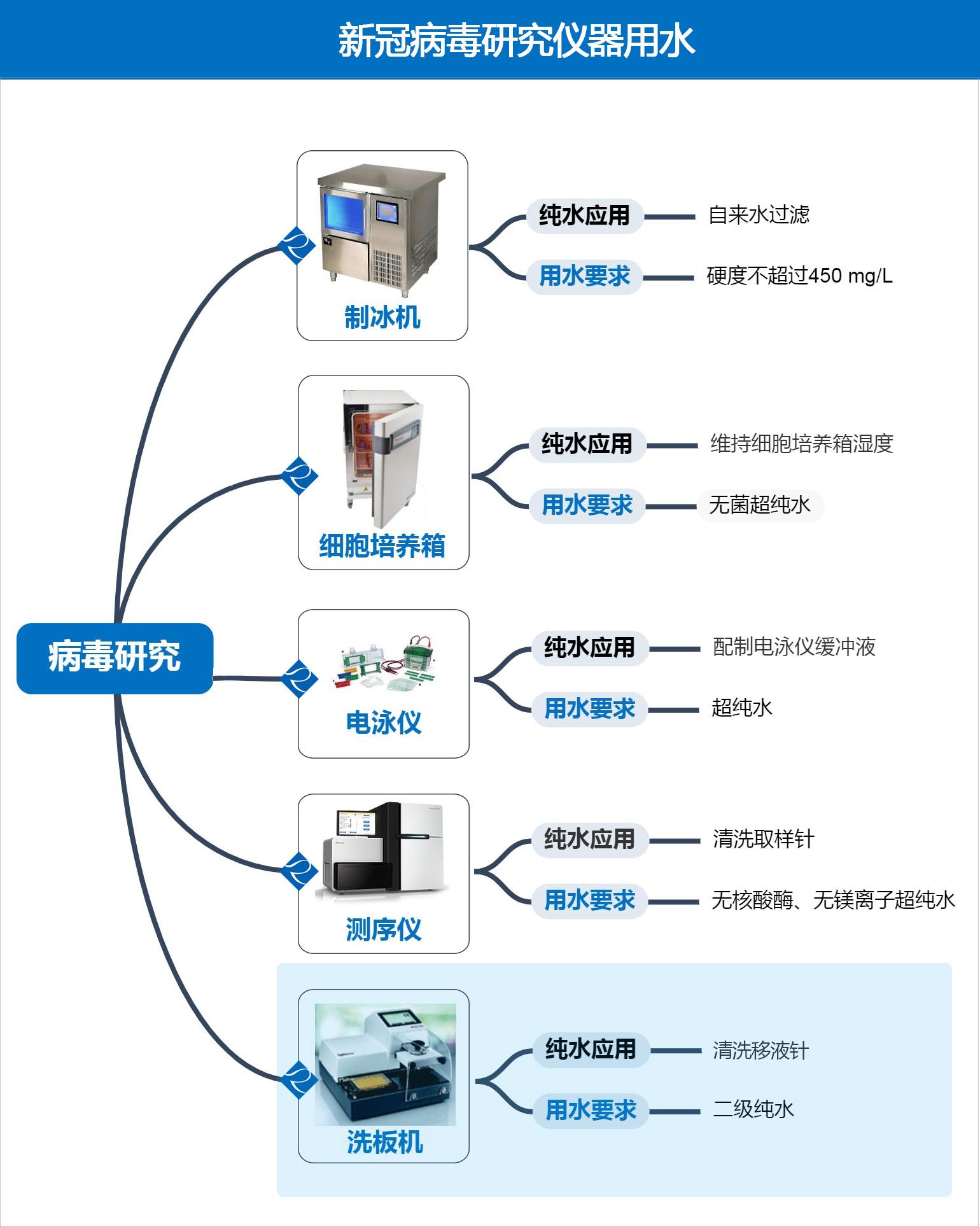 新冠病毒研究仪器用水