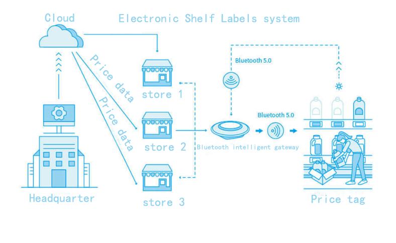 o2o互聯網技術產品