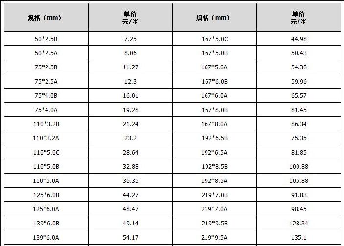 cpvc电力管价格表 cpvc管价格一般多少