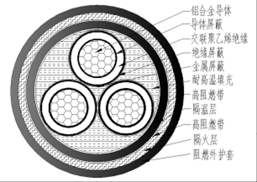 3.6/6kV~26/35kV鋁合金耐火電力電纜