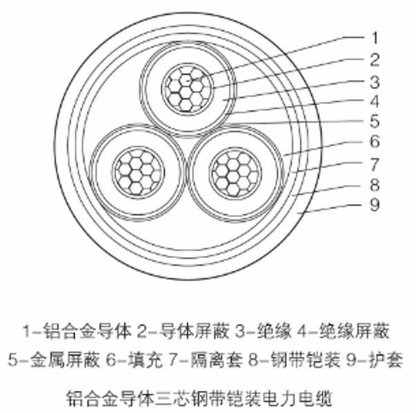 3.6/6kV~26/35kV鋁合金交聯聚乙烯絕緣電力電纜
