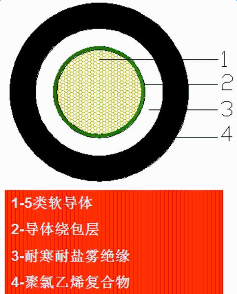 風力發電葉片防雷導線