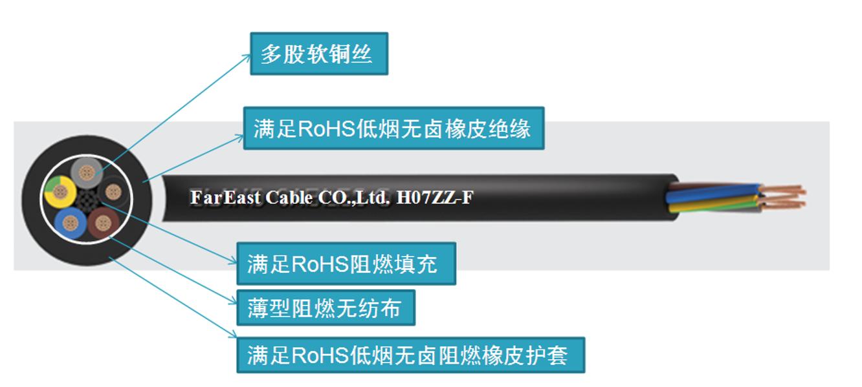 額定電壓450/750V及以下無鹵低煙阻燃耐寒軟電纜